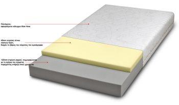στρώμα ύπνου rex foam soft